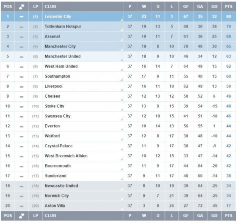 Premier league table standing